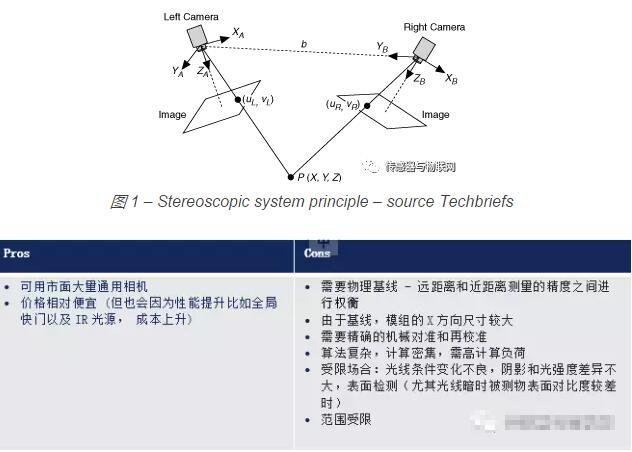工业级应用中的3D成像技术核心:嵌入式CMOS传感器技术