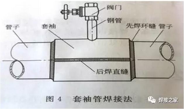 焊接施工必做事项,焊接堵漏的方法(工程实践)