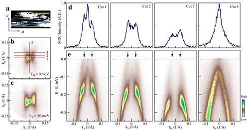 二维ZrTe5边缘态的角分辨光电子能谱证据