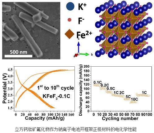 立方钙钛矿相可用于高倍率储钠电极,获得新钠离子电池正极材料