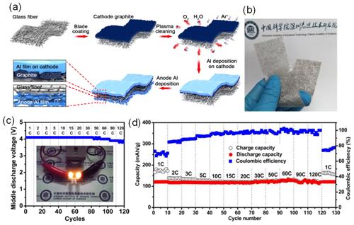 唐永炳团队研发出一体化结构设计的柔性超快充放电池