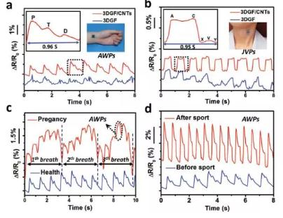 柔性应变传感器:通过两步化学气相沉积方法设计出全碳复合纳米网络结构