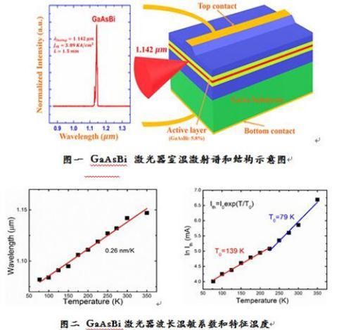 发光波长最长(1.142微米)的电泵浦镓砷铋室温(300 K)量子阱激光器