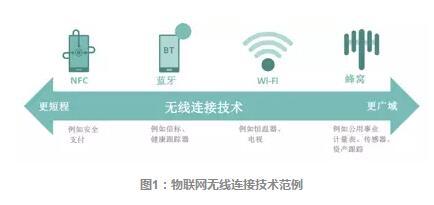 LTE物联网技术--迈向5G之路