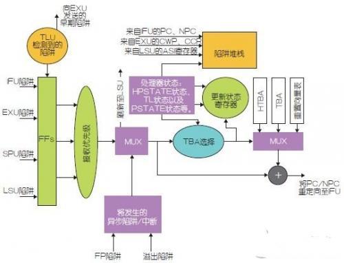 简单的讲解一下嵌入式系统的技术应用情况!
