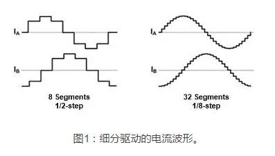一种提高步进电机运行质量的电流控制方法