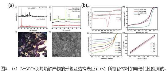 金属有机骨架衍生材料MOFs的电化学应用研究进展