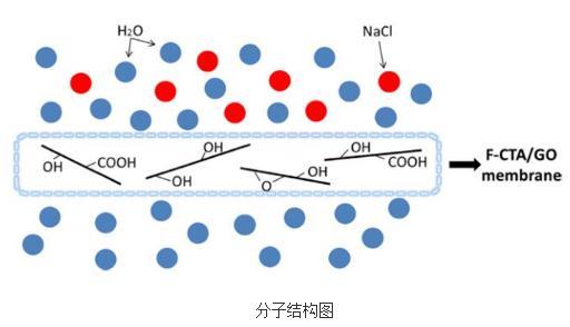 自支撑氧化石墨烯纳米复合正渗透膜性能与特点