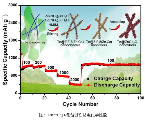 Te@ZnCo2O4制备过程及电化学性能