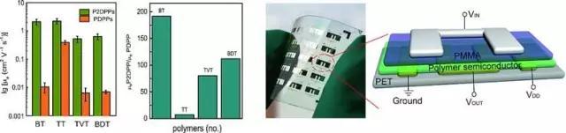 2DPP单体是一类优异的双极性材料构筑单元
