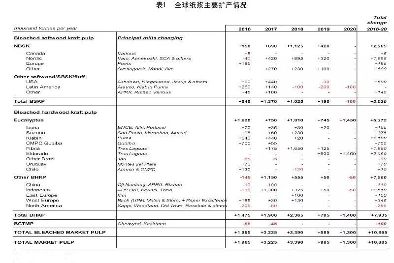 中国制浆造纸行业 2017~2020年发展趋势展望