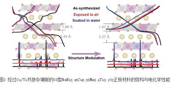 钠离子电池:镍锰基二元正极材料分类及研究进展