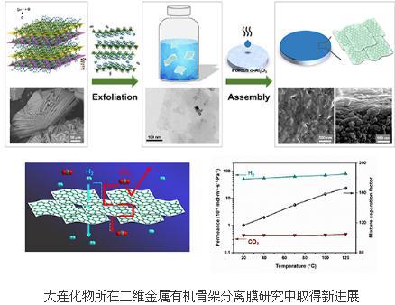 超薄MOF纳米片膜对H2/CO2混合气体分离系数可达166