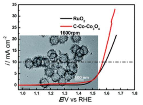 通过热解还原获得高比表面积空心的碳掺杂Co/Co3O4异质复合纳米材料