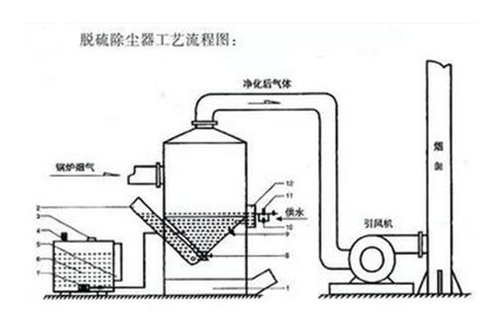 脱硫除尘器的工作原理 | 湿式脱硫除尘器的工作原理