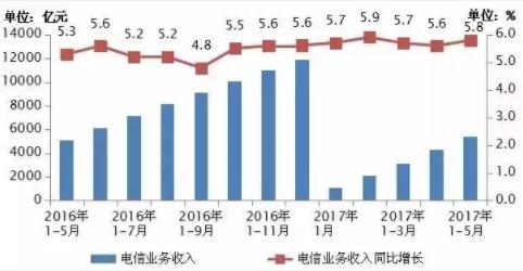 工信部公布《2017年1—6月份通信业经济运行情况》