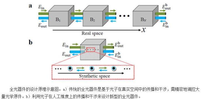 如何设计实现全光的量子存储器和光学滤波器