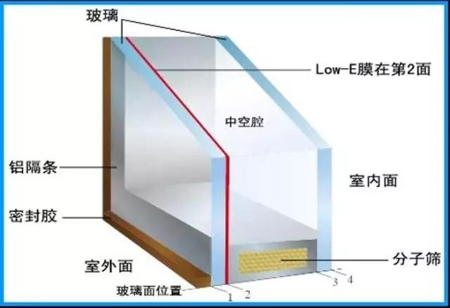 高品质的中空玻璃是这样生产的......