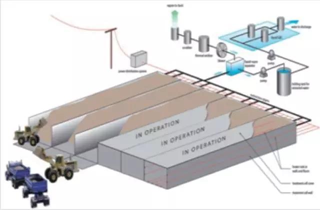 原位/堆内热脱附修复重度有机物污染场地技术体系
