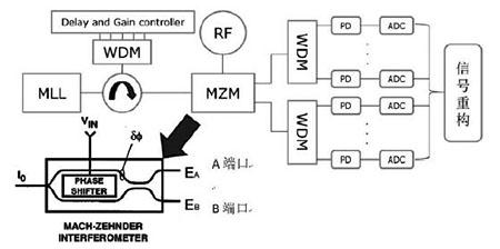 FPGA编程电阻系统技术设计领域让我们非常惊喜!