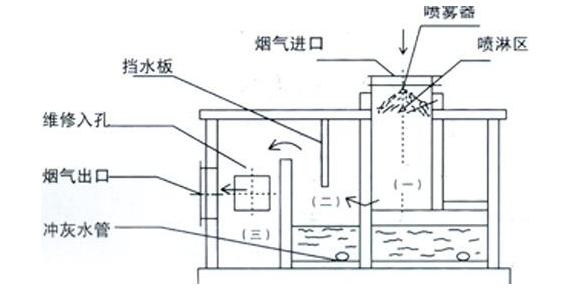 水膜除尘器的特点   水膜除尘器的工作原理