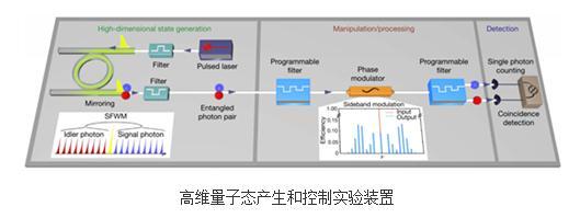 利用西光研制的光子芯片,通过频率操控实现了对量子态的灵活控制