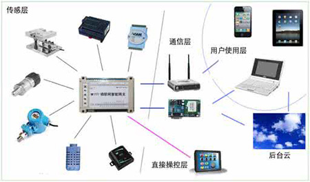 未来物联网技术会催生更多智能化微型传感器电子产品