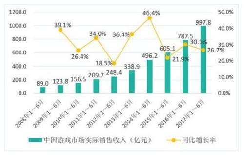 《2017年1-6月中国游戏产业报告》 游戏市场收入达997.8亿,手游占比56.3%!