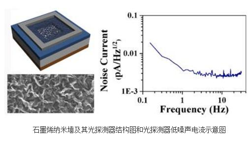 高性能异质结光电探测器方面的研究进展