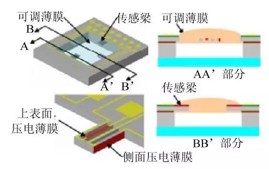 触觉传感器分类介绍