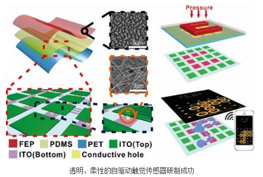 一种透明柔性的摩擦传感器阵列Triboelectric sensing array