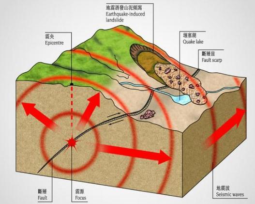 地震预报不及时的原因是什么?地震监测台站受哪些因素干扰?