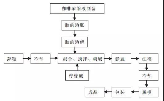软糖怎么做?五款不同类型的软糖工艺配方及流程