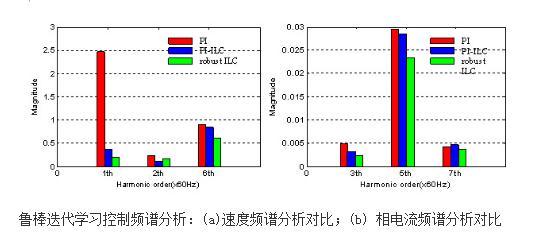 鲁棒迭代学习控制方法使电机转矩脉动降低了33%