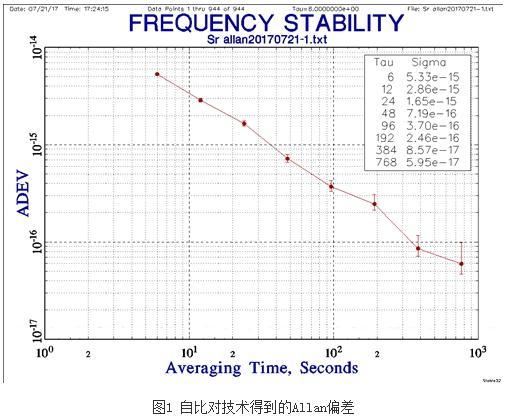 光晶格冷原子锶(87)光钟成功实现了闭环运行
