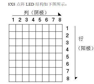 led点阵原理是什么?led点阵显示屏原理图
