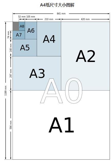 A4纸尺寸是多少厘米?16k纸尺寸是多少厘米?