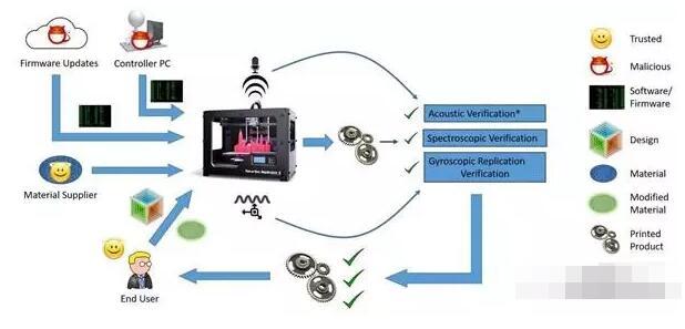 研究员设计三种检测方法,应对3D打印机网络攻击