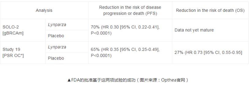 FDA宣布批准阿斯利康的Lynparza(olaparib)片剂卵巢癌的维持治疗
