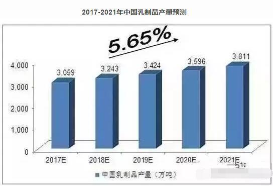 乳品行业现状新闻资讯-贤集网行业资讯