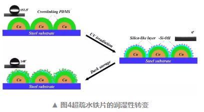 制备超疏水表面的关键因素,无需复杂Sun Game太阳城亚洲的构造基于织物的超疏水表面的方法