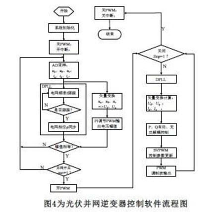 三相PWM逆变器主电源的电子技术应用情况!