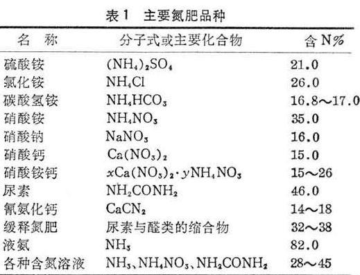 无机肥(氮磷钾)的作用与施用方法