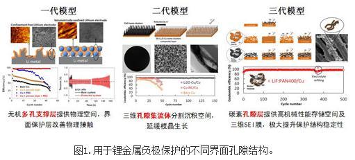 一种可移植性富LiF层作为器件化的锂金属保护膜