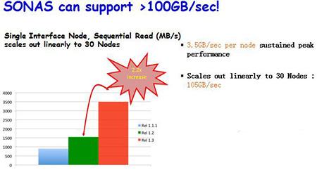 1800万次 IOPS 存储性能技术即将广泛应用!