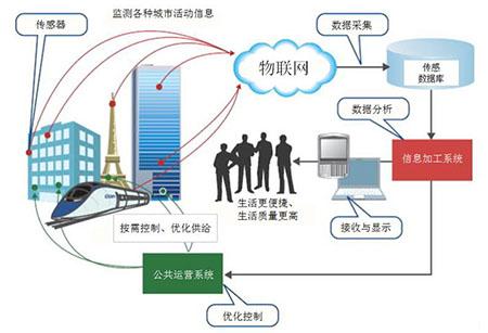 嵌入式工程师是如何应对物联网技术的发展呢?
