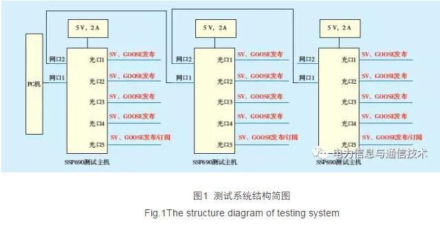 智能变电站数字化稳控装置测试系统软、硬件结构及通信方案设计步骤