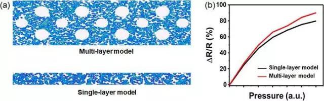 石墨烯纸压力传感器灵敏度提升与应用