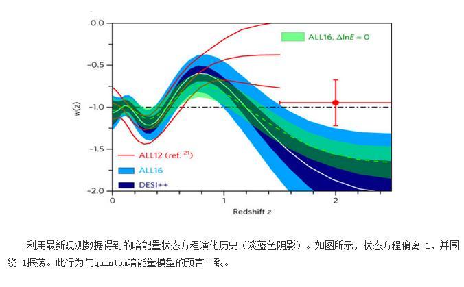 暗能量随时间演化的证据,暗能量的本质研究进展
