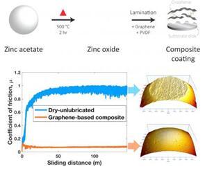 新型的石墨烯非液体润滑剂显示了各种航空应用的前景